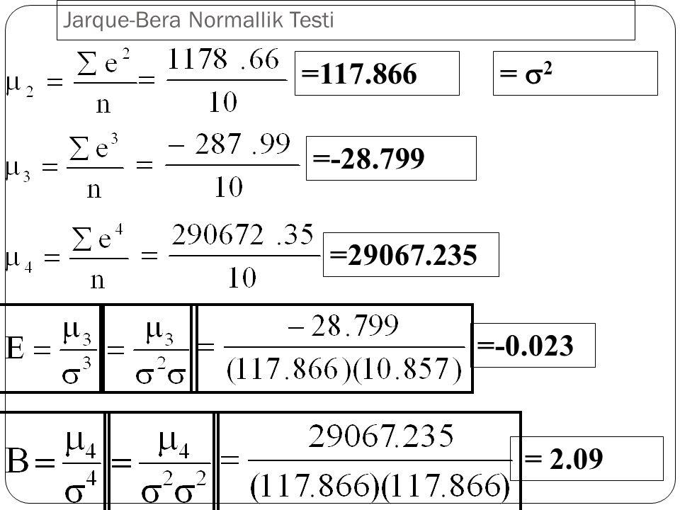 26 Klein – Kriteri:  Klein, bağımsız değişkenler arasındaki basit korelasyon katsayılarının modelin genel belirlilik katsayısından büyük olmadığı sürece çoklu doğrusallığın zararlı olmadığını savunmaktadır.