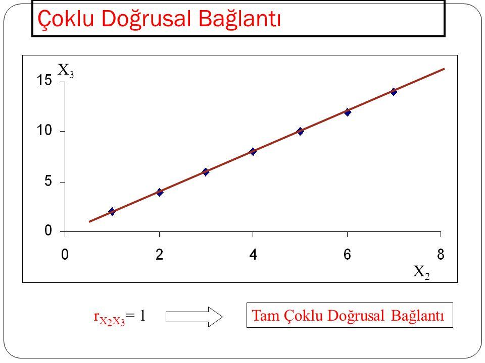 Jarque-Bera Normallik Testi 1.AşamaH 0 : u i 'ler normal dağılımlıdır H 1 : u i 'ler normal dağılımlı değildir 2.Aşama  = 0.05 3.Aşama   ,sd =5.991 4.Aşama JB <   ,sd H 0 hipotezi reddedilemez.
