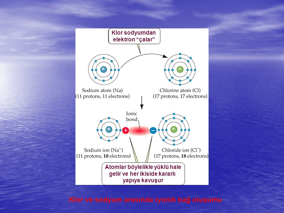 """Klor ve sodyum arasında iyonik bağ oluşumu Klor sodyumdan elektron """"çalar"""" Atomlar böylelikle yüklü hale gelir ve her ikiside kararlı yapıya kavuşur"""