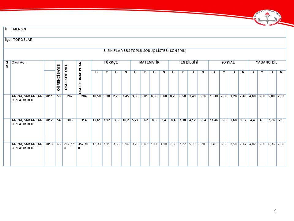 10 OKUL ORTALAMASI TÜRKÇE70,15 DİN KÜLTÜRÜ VE AHLAK BİLGİSİ61,25 FEN VE TEKNOLOJİ54,63 İNKILAP53,54 İNGİLİZCE46,87 MATEMATİK42,73 TEOG SINAV ORTALAMASI