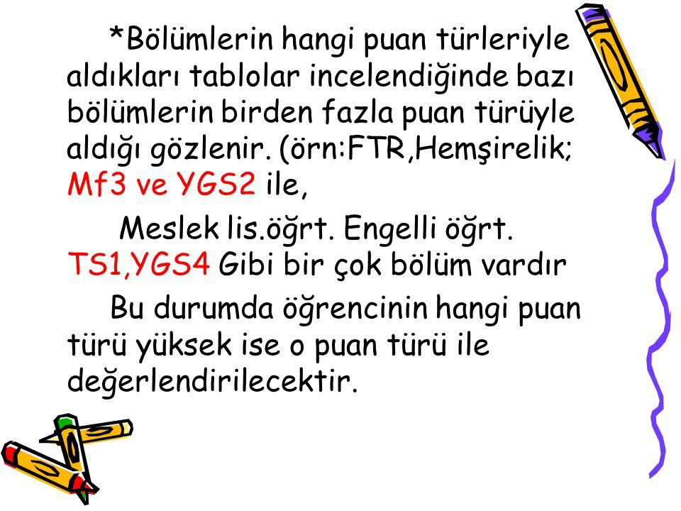 Psik. Dan. Reh. Fakültesini okumak isteyen Ahmet LYS - 1 Süre Toplam Soru80 Soru Matematik5075 120 Dk. Geometri + Analitik22+845 LYS - 3 Süre Toplam S