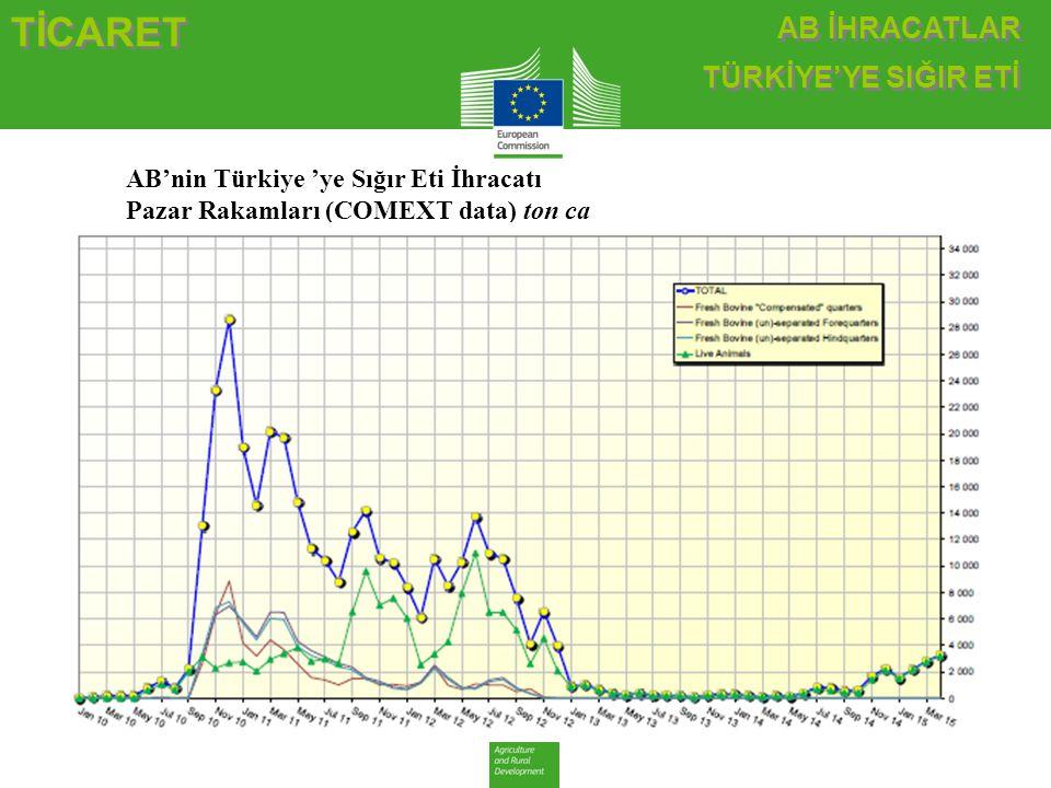 AB İHRACATLAR TÜRKİYE'YE SIĞIR ETİ AB İHRACATLAR TÜRKİYE'YE SIĞIR ETİ TİCARET AB'nin Türkiye 'ye Sığır Eti İhracatı Pazar Rakamları (COMEXT data) ton ca