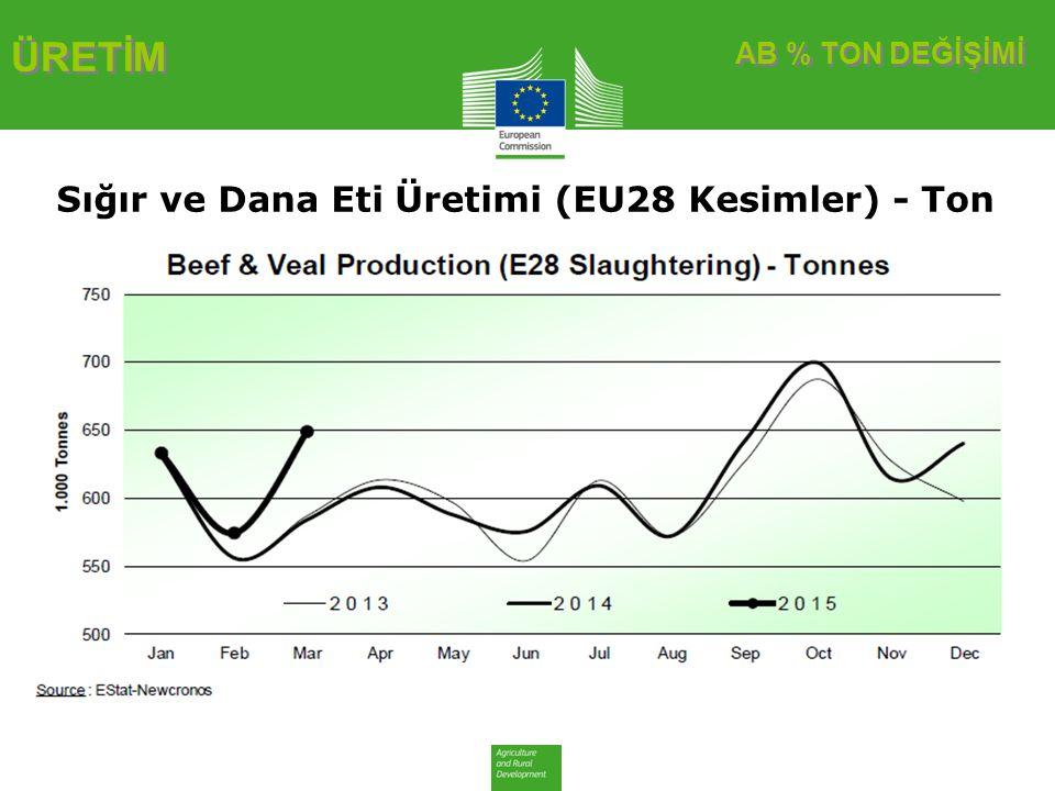 AB % TON DEĞİŞİMİ ÜRETİM Sığır ve Dana Eti Üretimi (EU28 Kesimler) - Ton