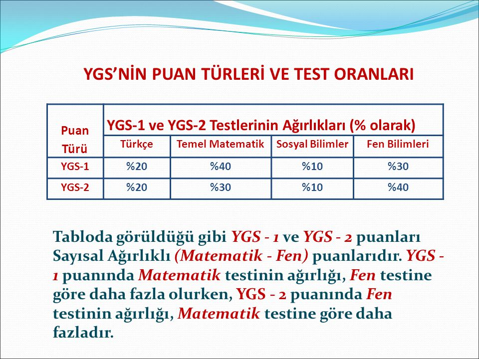 YGS'NİN PUAN TÜRLERİ VE TEST ORANLARI Tabloda görüldüğü gibi YGS - 1 ve YGS - 2 puanları Sayısal Ağırlıklı (Matematik - Fen) puanlarıdır.