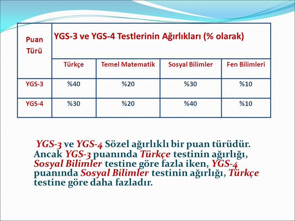 Puan Türü YGS-3 ve YGS-4 Testlerinin Ağırlıkları (% olarak) TürkçeTemel MatematikSosyal BilimlerFen Bilimleri YGS-3%40%20%30%10 YGS-4%30%20%40%10 YGS-3 ve YGS-4 Sözel ağırlıklı bir puan türüdür.