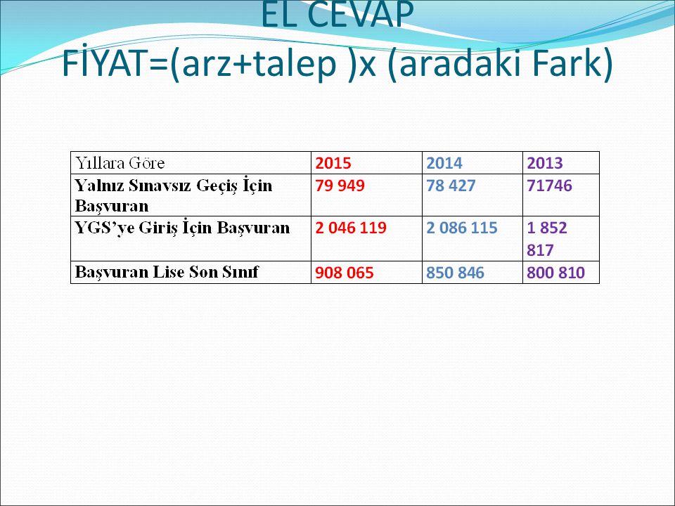 LİSANS YERLEŞTİRME SINAVLARI FEN BİLİMLERİ SINAVI (LYS-2) 20 Haziran 2015 Cumartesi günü yapılacak olan LYS-2 sabah saat 10.00'da başlayacak, tek oturumda uygulanacak ve toplam 135 dakika sürecektir.