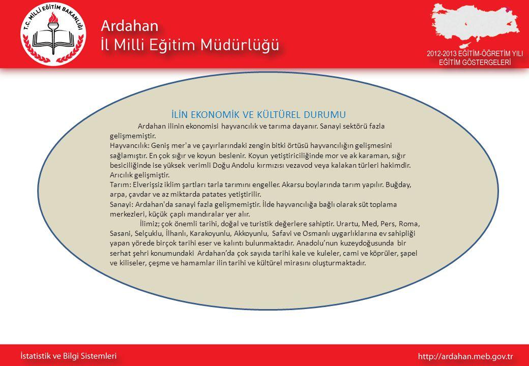 İLİN EKONOMİK VE KÜLTÜREL DURUMU Ardahan ilinin ekonomisi hayvancılık ve tarıma dayanır. Sanayi sektörü fazla gelişmemiştir. Hayvancılık: Geniş mer'a