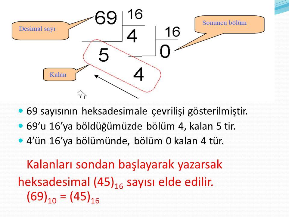 69 sayısının heksadesimale çevrilişi gösterilmiştir. 69'u 16'ya böldüğümüzde bölüm 4, kalan 5 tir. 4'ün 16'ya bölümünde, bölüm 0 kalan 4 tür. Kalanlar