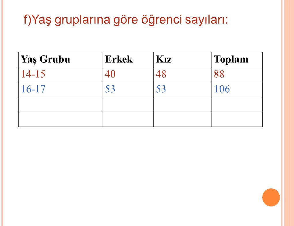 Yaş GrubuErkekKızToplam 14-15404888 16-1753 106 f)Yaş gruplarına göre öğrenci sayıları: