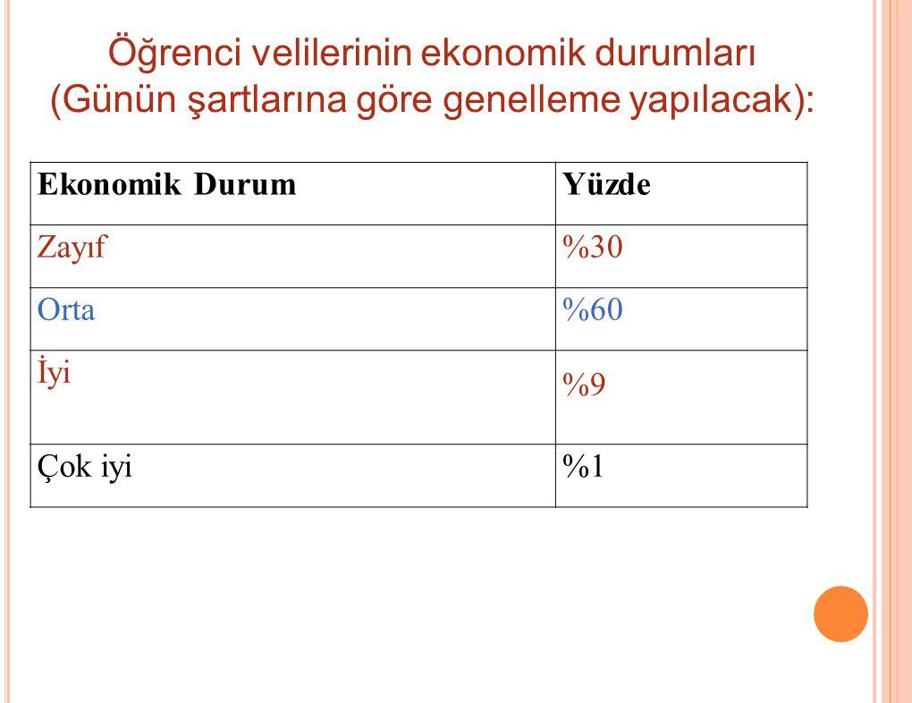 Ekonomik DurumYüzde Zayıf%30 Orta%60 İyi %9 Çok iyi%1 Öğrenci velilerinin ekonomik durumları (Günün şartlarına göre genelleme yapılacak):