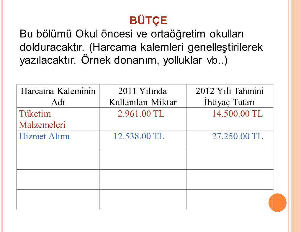 Harcama Kaleminin Adı 2011 Yılında Kullanılan Miktar 2012 Yılı Tahmini İhtiyaç Tutarı Tüketim Malzemeleri 2.961.00 TL 14.500.00 TL Hizmet Alımı 12.538.00 TL 27.250.00 TL BÜTÇE Bu bölümü Okul öncesi ve ortaöğretim okulları dolduracaktır.