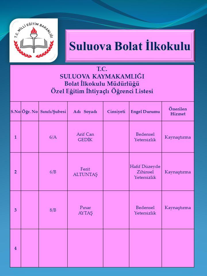 T.C.SULUOVA KAYMAKAMLIĞI Bolat İlkokulu Müdürlüğü Özel Eğitim İhtiyaçlı Öğrenci Listesi S.NoÖğr.