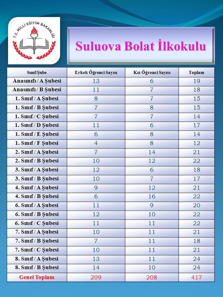Sınıf/ŞubeErkek Öğrenci SayısıKız Öğrenci SayısıToplam Anasınıfı / A Şubesi 13619 Anasınıfı / B Şubesi 11718 1.