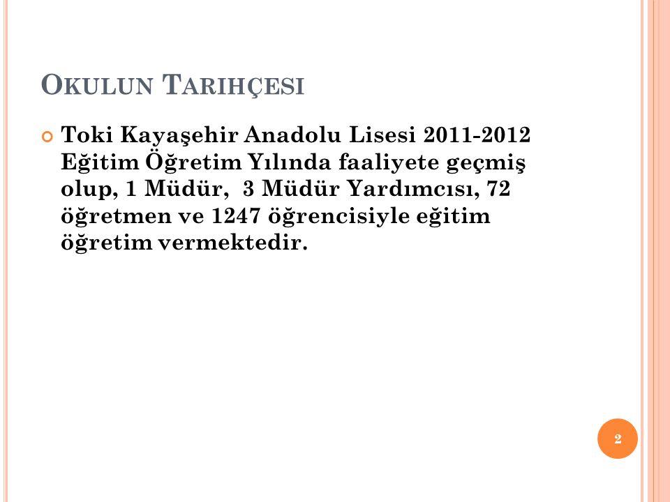 O KULUN T ARIHÇESI Toki Kayaşehir Anadolu Lisesi 2011-2012 Eğitim Öğretim Yılında faaliyete geçmiş olup, 1 Müdür, 3 Müdür Yardımcısı, 72 öğretmen ve 1