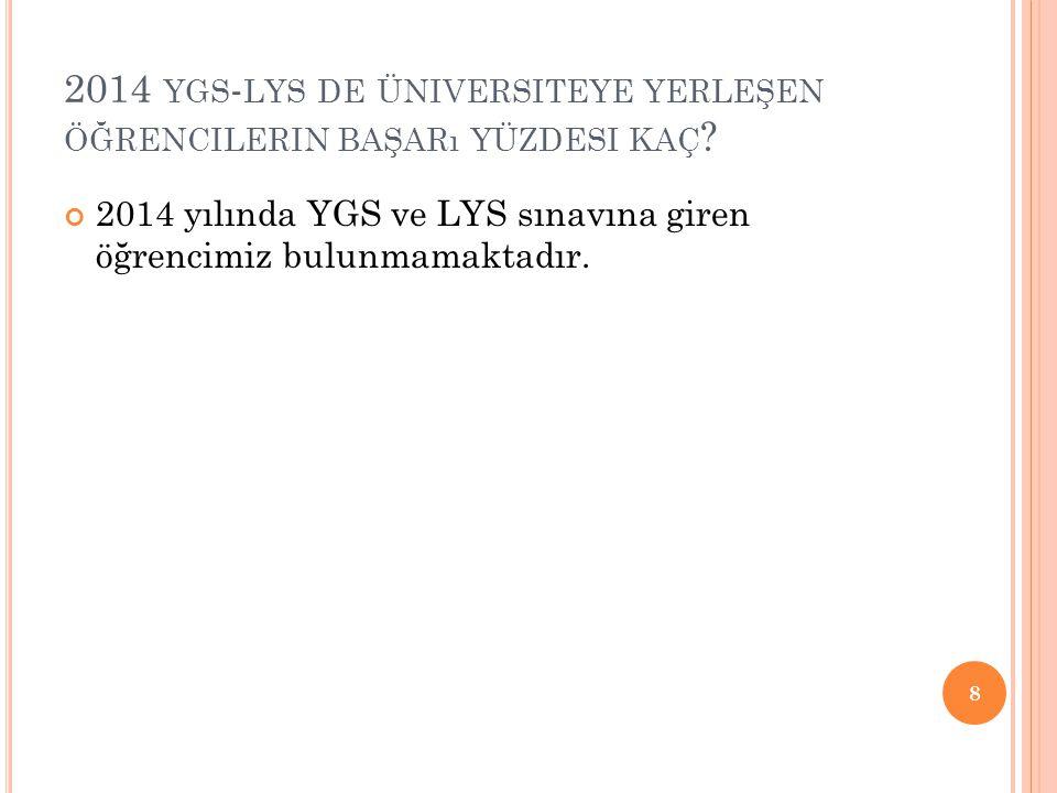 2014 YGS - LYS DE ÜNIVERSITEYE YERLEŞEN ÖĞRENCILERIN BAŞARı YÜZDESI KAÇ ? 2014 yılında YGS ve LYS sınavına giren öğrencimiz bulunmamaktadır. 8