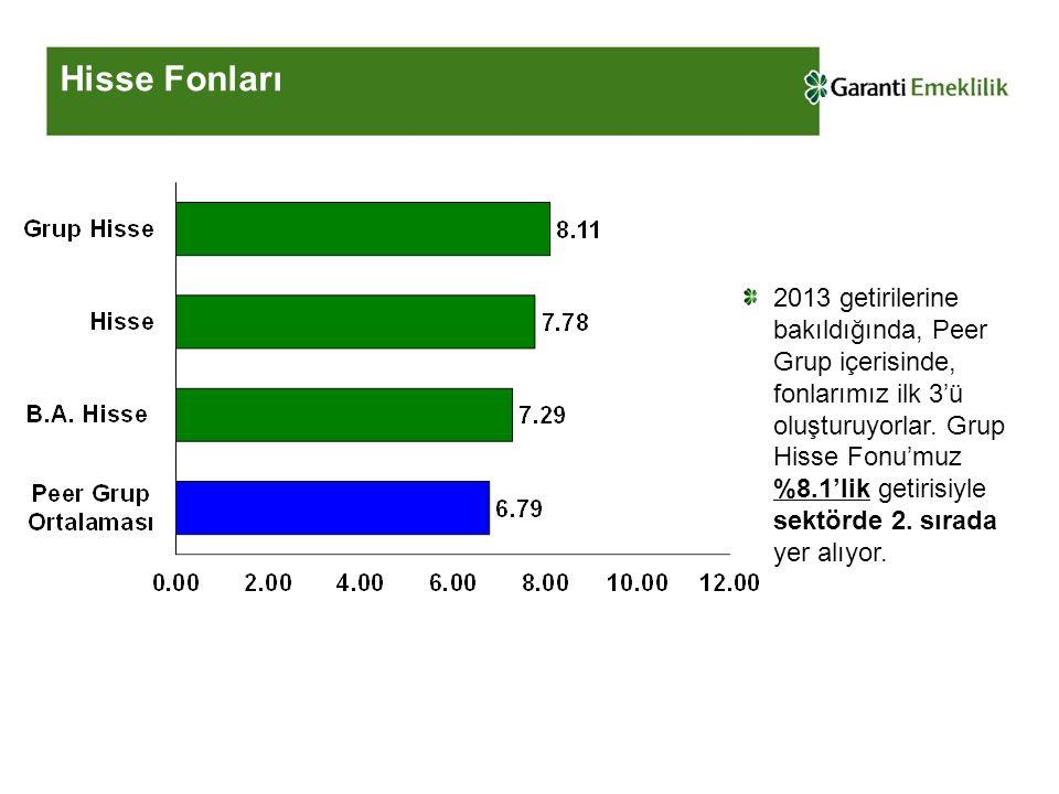 Hisse Fonları 2013 getirilerine bakıldığında, Peer Grup içerisinde, fonlarımız ilk 3'ü oluşturuyorlar. Grup Hisse Fonu'muz %8.1'lik getirisiyle sektör