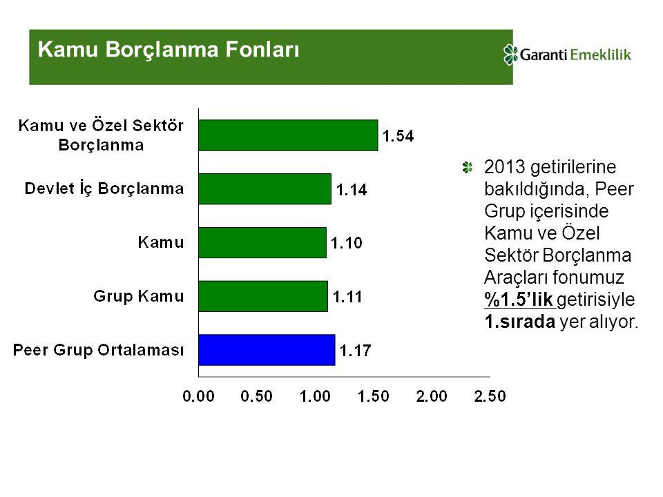 Kamu Borçlanma Fonları 2013 getirilerine bakıldığında, Peer Grup içerisinde Kamu ve Özel Sektör Borçlanma Araçları fonumuz %1.5'lik getirisiyle 1.sıra