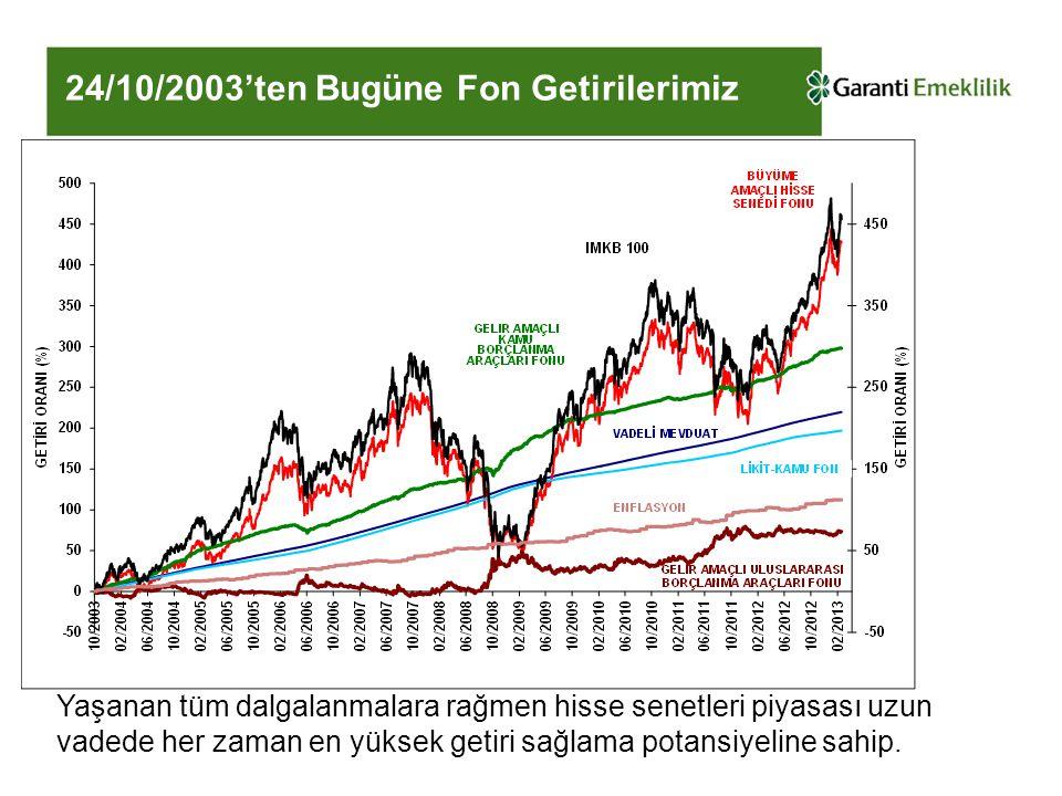 24/10/2003'ten Bugüne Fon Getirilerimiz Yaşanan tüm dalgalanmalara rağmen hisse senetleri piyasası uzun vadede her zaman en yüksek getiri sağlama pota