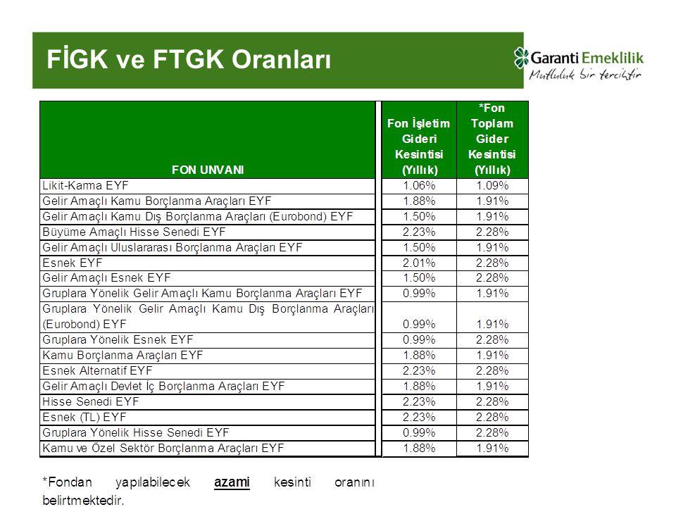 Fon Yönetimi20 FİGK ve FTGK Oranları