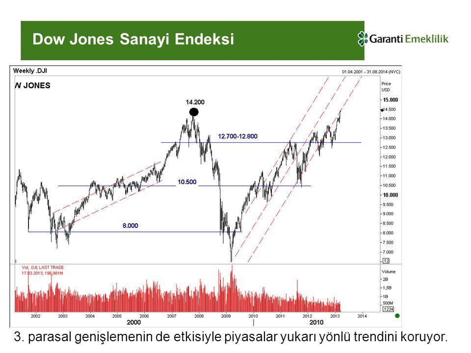 Dow Jones Sanayi Endeksi 3. parasal genişlemenin de etkisiyle piyasalar yukarı yönlü trendini koruyor.