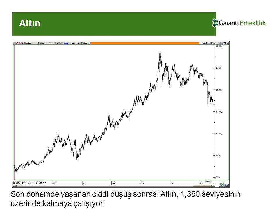Altın Son dönemde yaşanan ciddi düşüş sonrası Altın, 1,350 seviyesinin üzerinde kalmaya çalışıyor.
