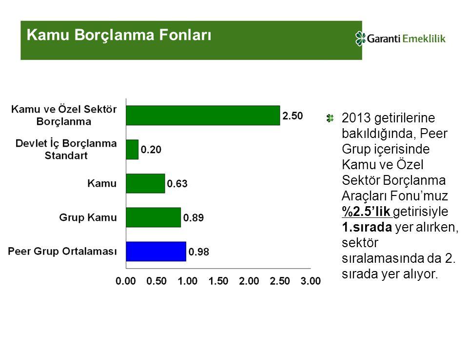 Kamu Borçlanma Fonları 2013 getirilerine bakıldığında, Peer Grup içerisinde Kamu ve Özel Sektör Borçlanma Araçları Fonu'muz %2.5'lik getirisiyle 1.sırada yer alırken, sektör sıralamasında da 2.