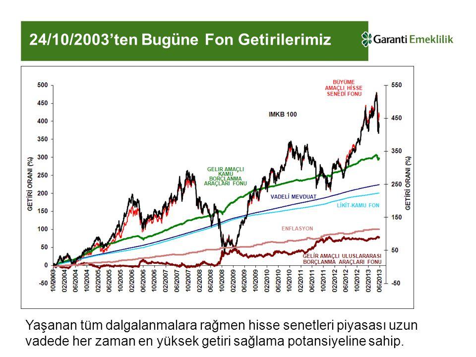 24/10/2003'ten Bugüne Fon Getirilerimiz Yaşanan tüm dalgalanmalara rağmen hisse senetleri piyasası uzun vadede her zaman en yüksek getiri sağlama potansiyeline sahip.