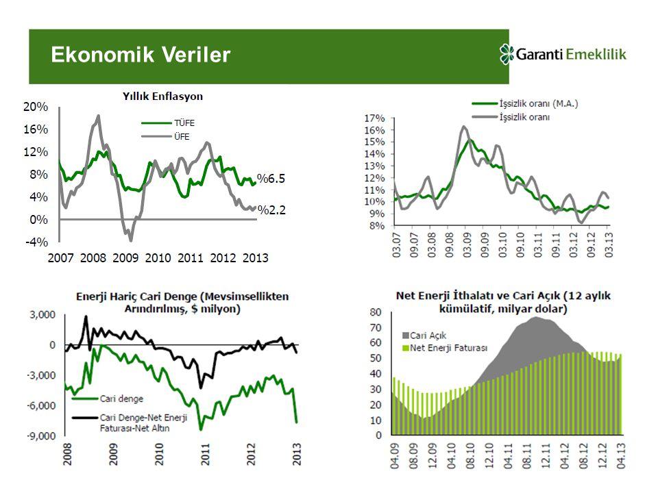 Gösterge Faiz...Gösterge Faiz 2003'ten bu yana düşüş trendini sürdürüyor.