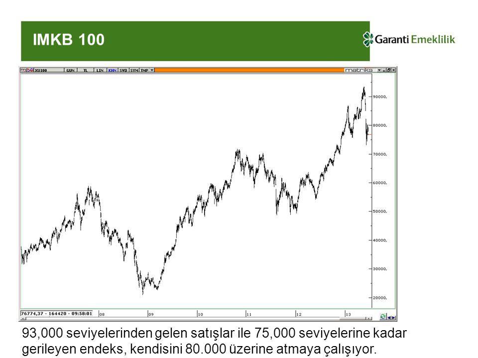 IMKB 100 93,000 seviyelerinden gelen satışlar ile 75,000 seviyelerine kadar gerileyen endeks, kendisini 80.000 üzerine atmaya çalışıyor.