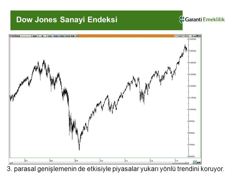 Dow Jones Sanayi Endeksi 3.