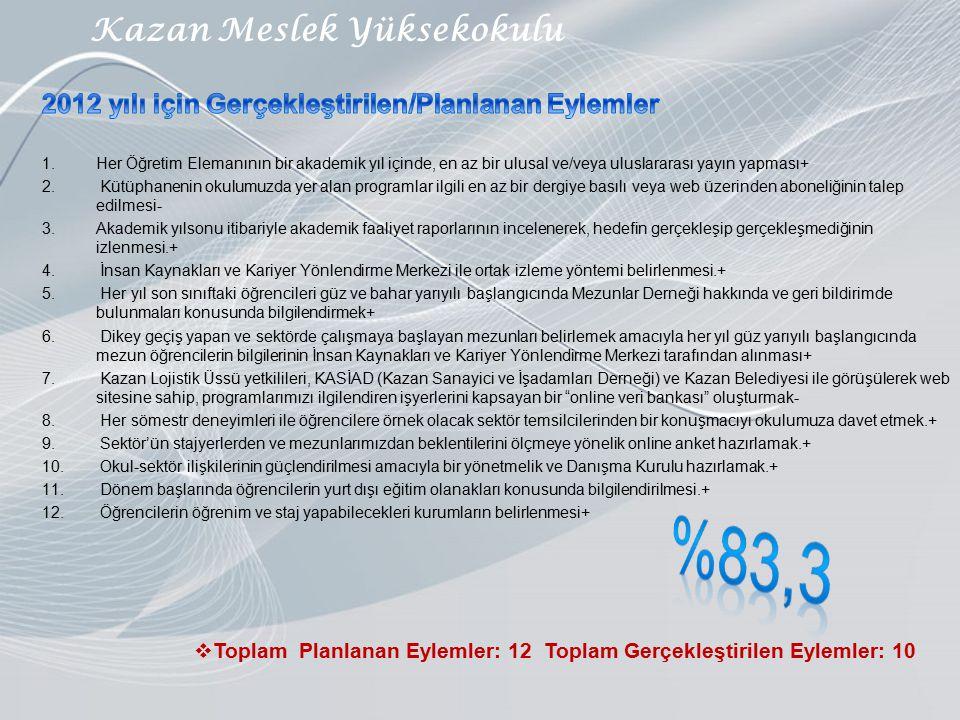 Kazan Meslek Yüksekokulu  Toplam Planlanan Eylemler: 12 Toplam Gerçekleştirilen Eylemler: 10