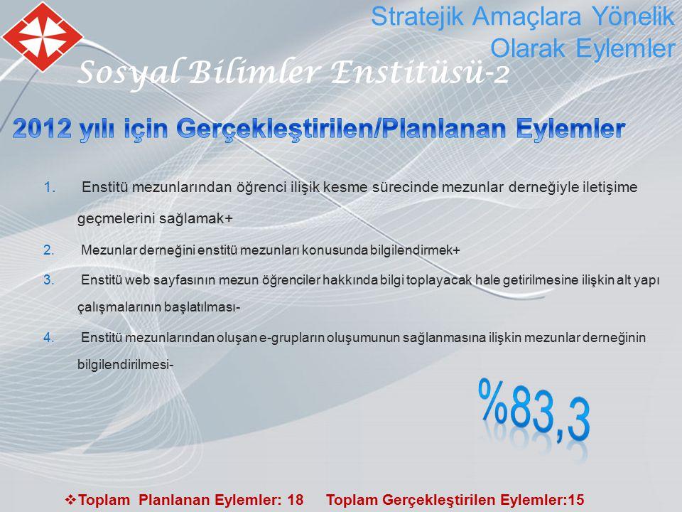 Sosyal Bilimler Enstitüsü-2 Stratejik Amaçlara Yönelik Olarak Eylemler  Toplam Planlanan Eylemler: 18 Toplam Gerçekleştirilen Eylemler:15