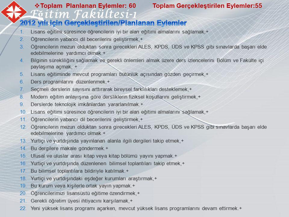 E ğ itim Fakültesi-1  Toplam Planlanan Eylemler: 60 Toplam Gerçekleştirilen Eylemler:55