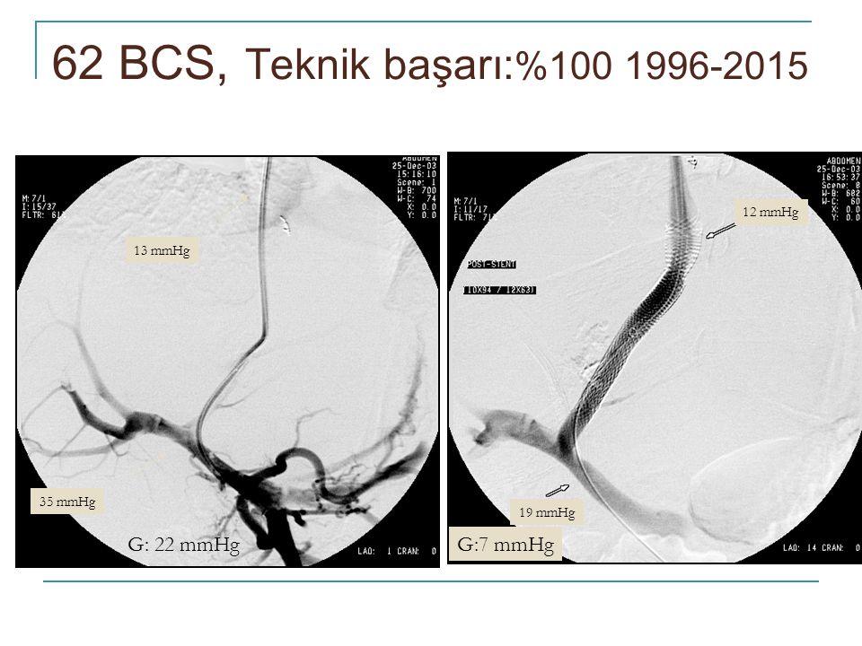 13 mmHg 35 mmHg G: 22 mmHg 19 mmHg 12 mmHg G:7 mmHg 62 BCS, Teknik başarı: %100 1996-2015