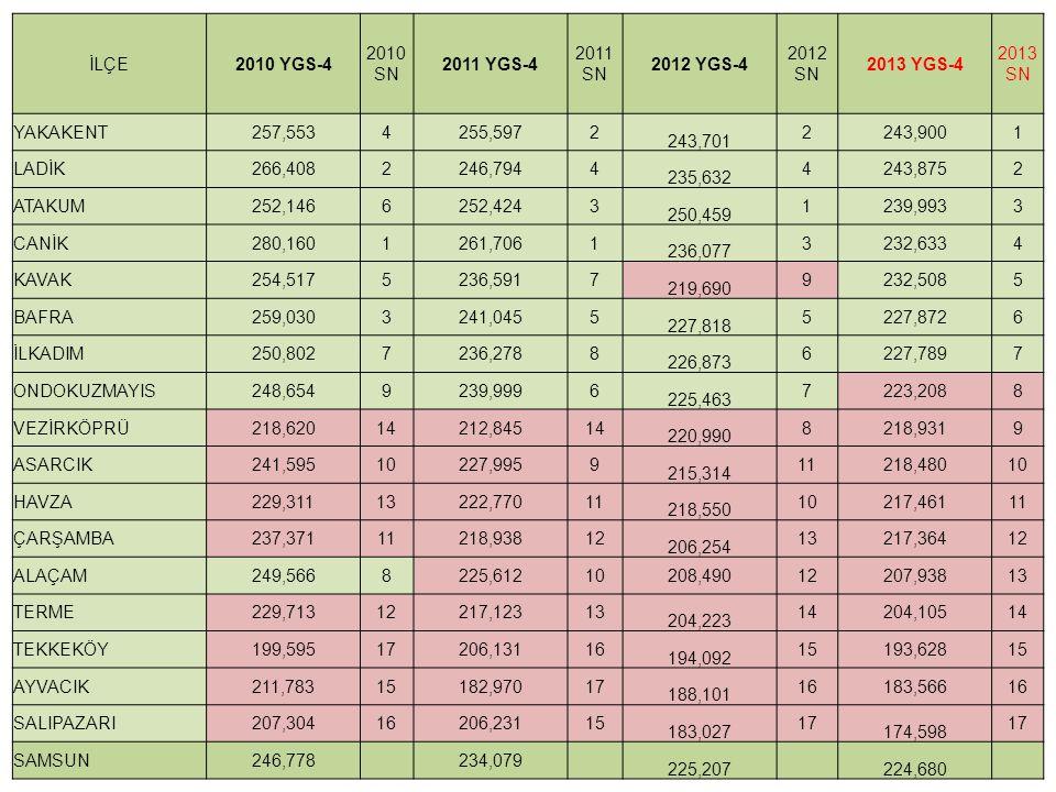 İLÇE2010 YGS-4 2010 SN 2011 YGS-4 2011 SN 2012 YGS-4 2012 SN 2013 YGS-4 2013 SN YAKAKENT257,5534255,5972 243,701 2243,9001 LADİK266,4082246,7944 235,6