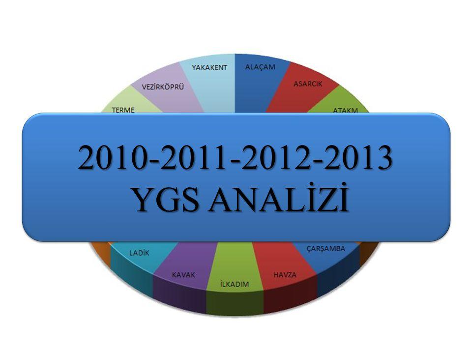 İLÇE 2010 YGS SOSYAL BİLİMLER 2010 SN 2011 YGS SOSYAL BİLİMLER 2011 SN 2012YGS SOSYAL BİLİMLER 2012 SN 2013YGS SOSYAL BİLİMLER 2013 SN DOĞRUYANLIŞNETDOĞRUYANLIŞNETDOĞRUYANLIŞNETDOĞRUYANLIŞNET Yakakent16,5112,2413,46518,6912,5115,56116,349,1914,04217,759,9415,271 Kavak17,2612,9114,03215,8413,7212,41717,2211,8714,25117,6613,7614,222 Ladik17,0713,8413,61417,2914,4313,68216,5212,4513,40416,9611,5914,063 Asarcık15,8515,5611,961116,5314,7312,85517,0113,9713,52316,8612,7613,674 Havza15,2414,6811,571215,0314,0511,521015,9112,5212,78616,9313,7913,485 Vezirköprü16,1316,2812,061014,9016,4010,801216,1613,5712,77716,5713,6113,176 Canik16,9311,2214,12116,0611,7213,13314,5910,7411,901015,037,8213,077 Bafra17,2413,7813,80316,5713,9213,09415,6111,8812,64815,8012,1512,768 Atakum15,6312,6012,48915,5512,3312,47615,689,9913,18514,9111,2712,099 Alaçam16,8315,8212,87616,0214,7312,33815,5813,4312,21915,6914,8111,9910 İlkadım15,8413,4112,49812,3114,0710,921114,4111,7011,491114,9012,0011,9011 19 Mayıs15,9813,4412,62714,9512,7711,76913,4710,4010,871314,7211,5111,8412 Çarşamba14,9614,0811,441314,1114,6210,461313,4712,1410,441514,2112,2711,1413 Terme14,4013,1711,111514,0514,8210,351414,0013,1410,721414,7014,4111,0914 Tekkeköy13,0516,139,021712,7513,519,381511,8211,059,051712,5312,269,4615 Ayvacık15,3416,3011,271411,9915,048,231714,8515,6410,941212,7814,419,1816 Salıpazarı12,8414,719,161612,6814,129,151613,1213,799,6716 11,7915,437,94 17 SAMSUN15,8613,6912,44 14,3013,9611,52 14,8411,7511,91 15,1412,1812,09