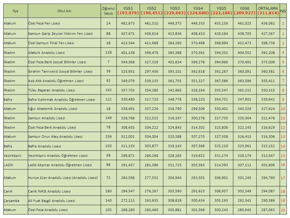 İlçeOkul Adı Öğrenci Sayısı YGS1 (193,979) YGS2 (190,451) YGS3 (229,663) YGS4 (224,680) YGS5 (222,186) YGS6 (209,927) ORTALAMA (211,814) NS AtakumÖzel