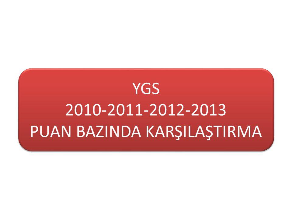 YGS 2010-2011-2012-2013 PUAN BAZINDA KARŞILAŞTIRMA YGS 2010-2011-2012-2013 PUAN BAZINDA KARŞILAŞTIRMA