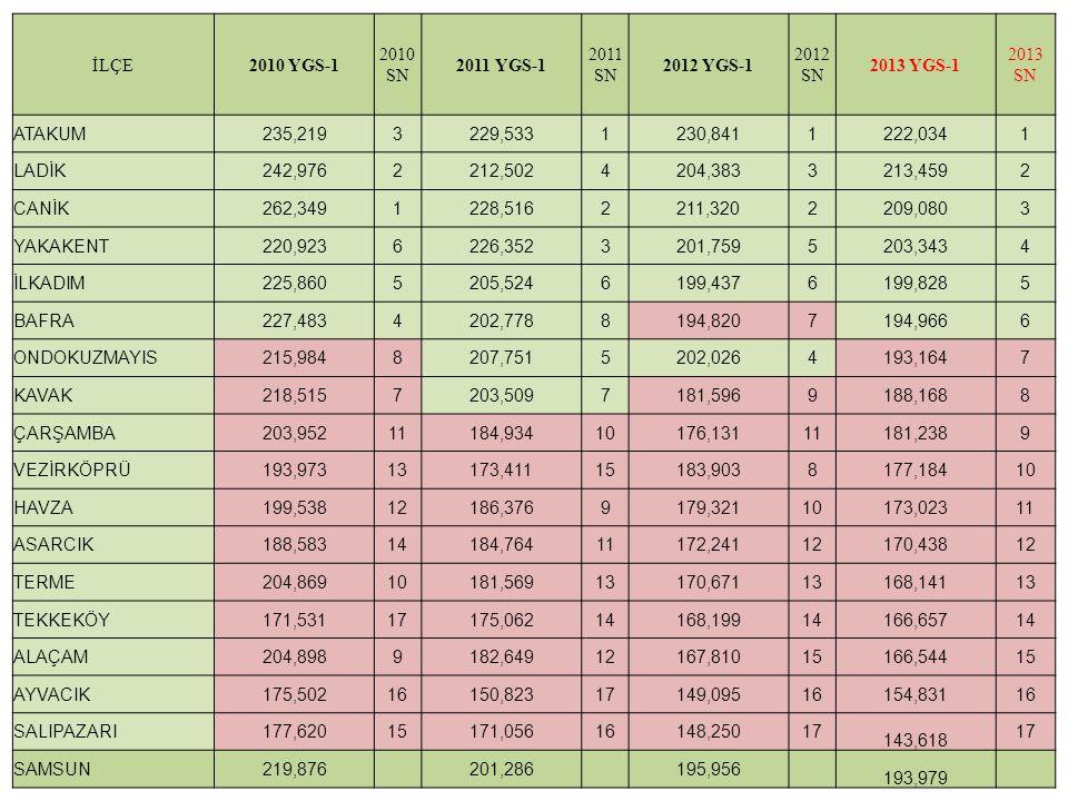 İLÇE 2010 YGS FEN BİLİMLERİ 2010 SN 2011 YGS FEN BİLİMLERİ 2011 SN 2012 YGS FEN BİLİMLERİ 2012 SN 2013 YGS FEN BİLİMLERİ 201 3 SN DOĞRUYANLIŞNETDOĞRUYANLIŞNETDOĞRUYANLIŞNETDOĞRUYANLIŞNET Canik9,975,878,5017,503,886,5337,064,725,88210,245,358,901 Atakum9,496,647,8329,515,428,2119,936,068,4119,125,807,672 Ladik7,785,746,3435,875,924,3995,024,433,9176,334,635,173 İlkadım7,055,64 45,825,025,1946,295,394,9446,274,785,074 Bafra6,494,865,2865,253,564,36105,444,124,4155,064,313,995 19 Mayıs4,903,434,0495,413,174,6276,725,125,4435,265,173,976 Yakakent5,424,274,3685,963,185,1755,194,514,0764,964,093,937 Kavak5,433,894,4678,055,026,7924,023,883,05113,983,863,028 Çarşamba5,415,853,95104,254,693,07114,555,093,2793,654,192,619 Tekkeköy4,358,922,12154,596,273,02124,866,683,19103,905,992,4110 Vezirköprü4,156,402,55123,225,321,90164,545,033,2883,374,462,2511 Ayvacık3,094,302,02161,932,631,27171,772,731,09163,024,651,8612 Havza7,337,485,4656,155,714,7264,135,322,80122,653,861,6813 Terme4,725,023,47114,254,973,01133,484,672,31132,483,691,5614 Asarcık3,364,282,29134,296,102,77142,773,401,92142,313,491,4415 Alaçam2,862,662,20146,387,894,4182,352,701,68152,163,301,3416 Salıpazarı2,693,711,76172,612,831,91151,532,540,8917 1,073,040,31 17 SAMSUN6,655,675,23 5,804,854,80 5,975,084,70 5,554,654,39