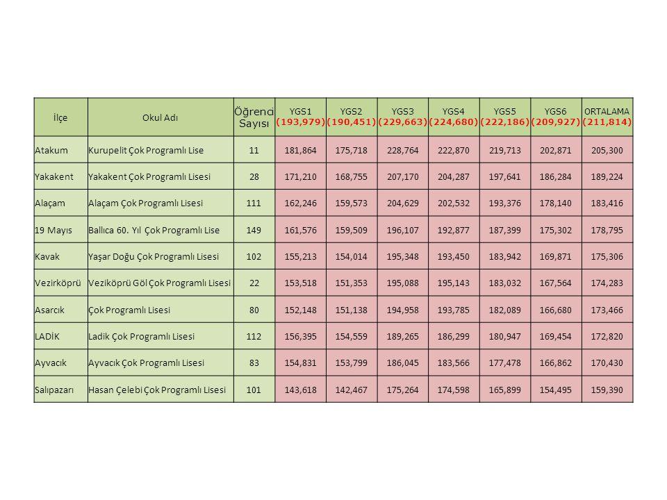 İlçeOkul Adı Öğrenci Sayısı YGS1 (193,979) YGS2 (190,451) YGS3 (229,663) YGS4 (224,680) YGS5 (222,186) YGS6 (209,927) ORTALAMA (211,814) AtakumKurupel