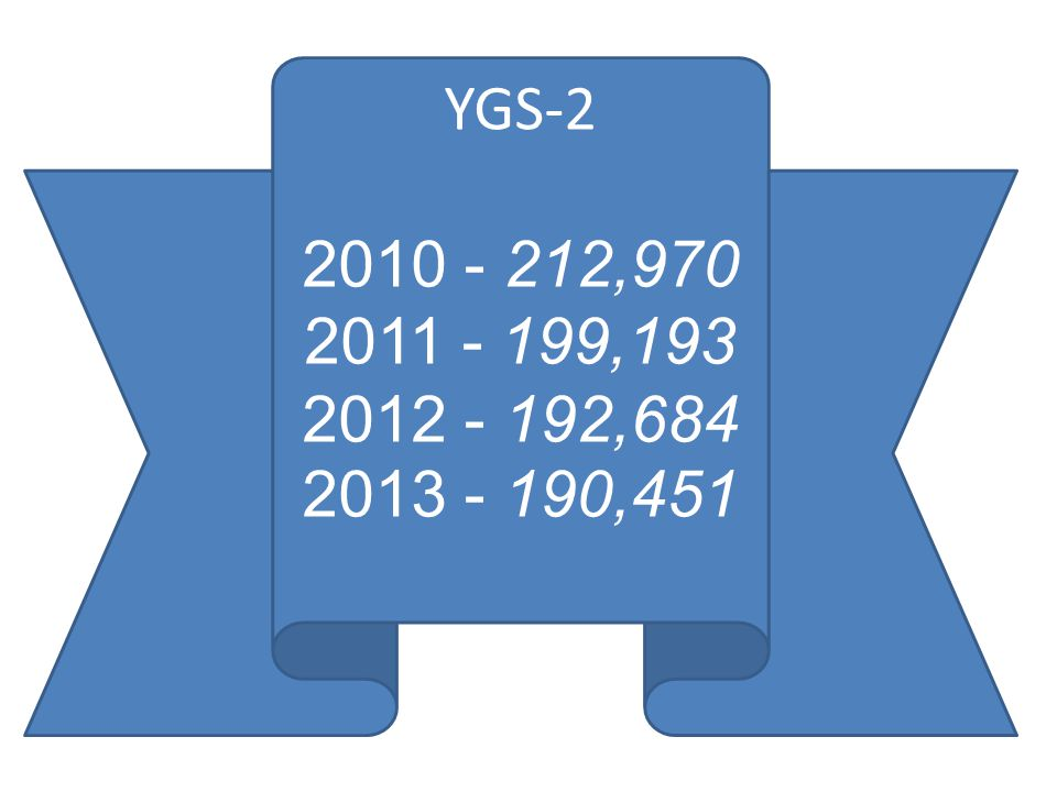 YGS-2 2010 - 212,970 2011 - 199,193 2012 - 192,684 2013 - 190,451