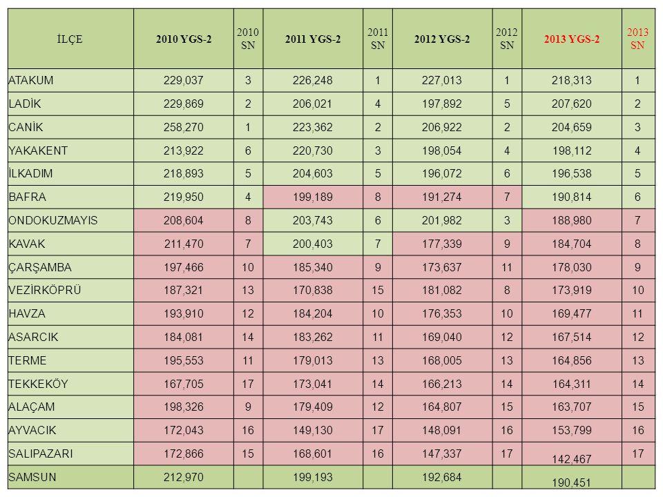 İLÇE2010 YGS-2 2010 SN 2011 YGS-2 2011 SN 2012 YGS-2 2012 SN 2013 YGS-2 2013 SN ATAKUM229,0373226,2481227,0131218,3131 LADİK229,8692206,0214197,892520