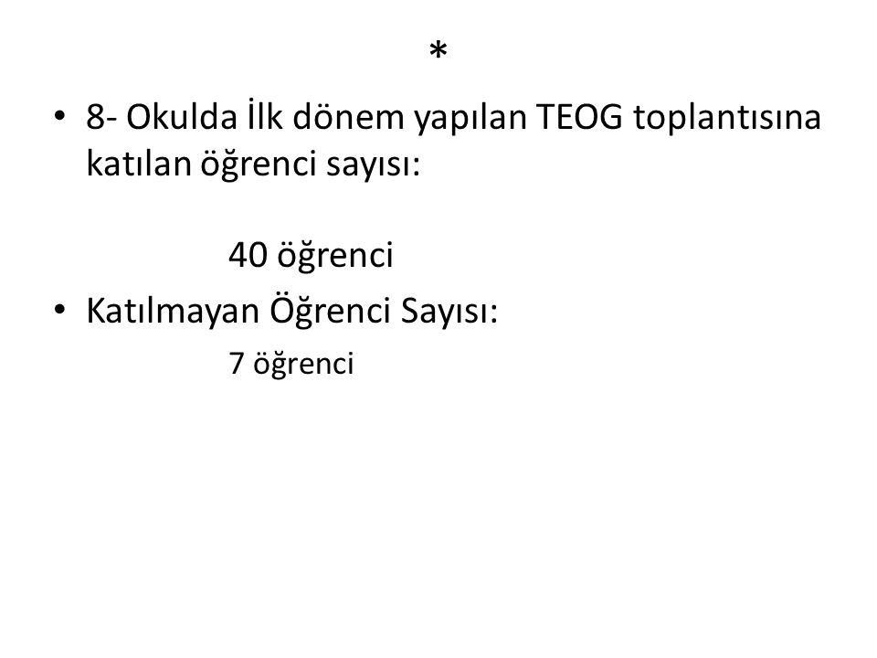 * 8- Okulda İlk dönem yapılan TEOG toplantısına katılan öğrenci sayısı: 40 öğrenci Katılmayan Öğrenci Sayısı: 7 öğrenci