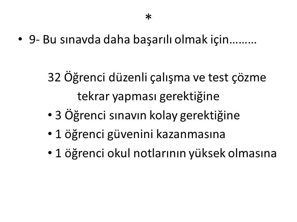 * 9- Bu sınavda daha başarılı olmak için……… 32 Öğrenci düzenli çalışma ve test çözme tekrar yapması gerektiğine 3 Öğrenci sınavın kolay gerektiğine 1