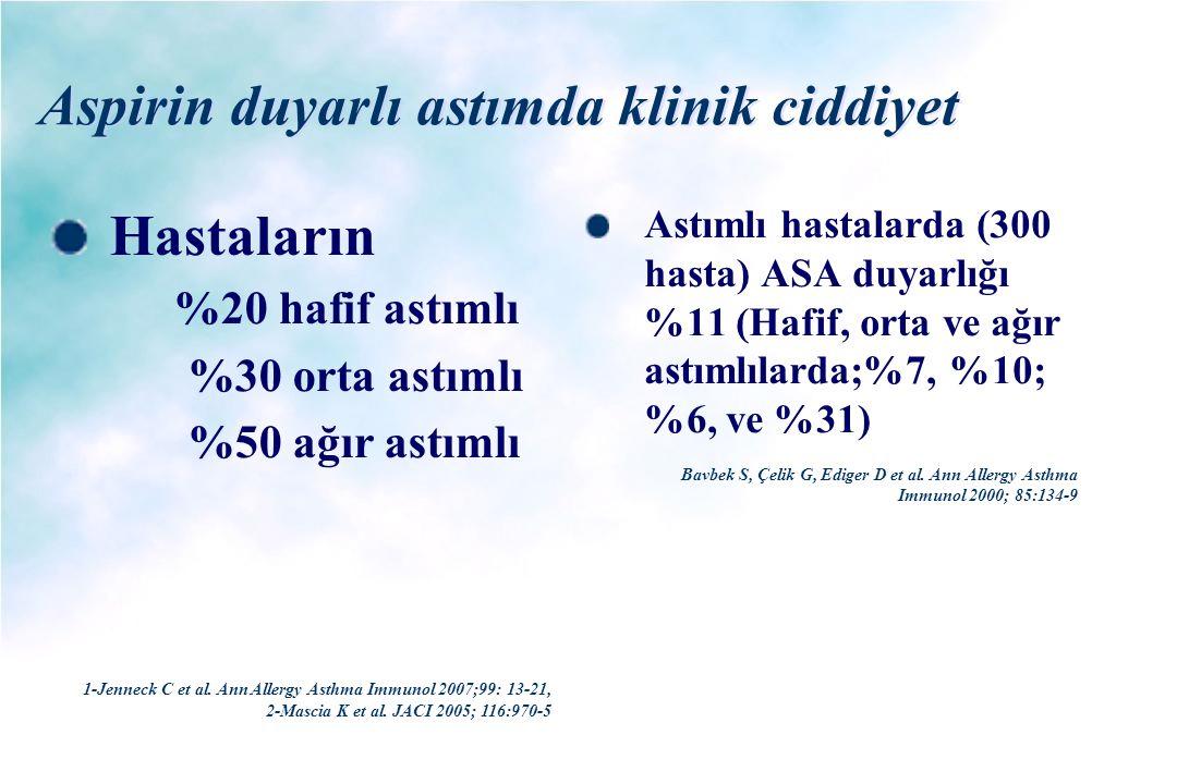 Aspirin duyarlı astımda klinik ciddiyet Hastaların %20 hafif astımlı %30 orta astımlı %50 ağır astımlı Astımlı hastalarda (300 hasta) ASA duyarlığı %1
