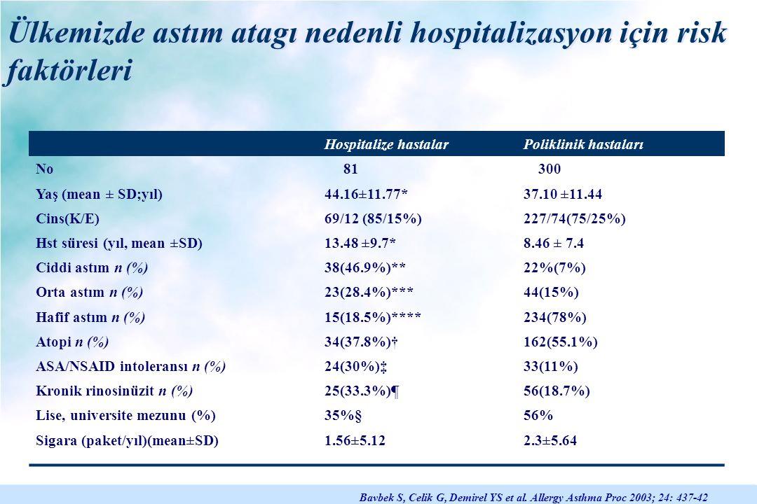 Ülkemizde astım atagı nedenli hospitalizasyon için risk faktörleri Bavbek S, Celik G, Demirel YS et al. Allergy Asthma Proc 2003; 24: 437-42 Hospitali