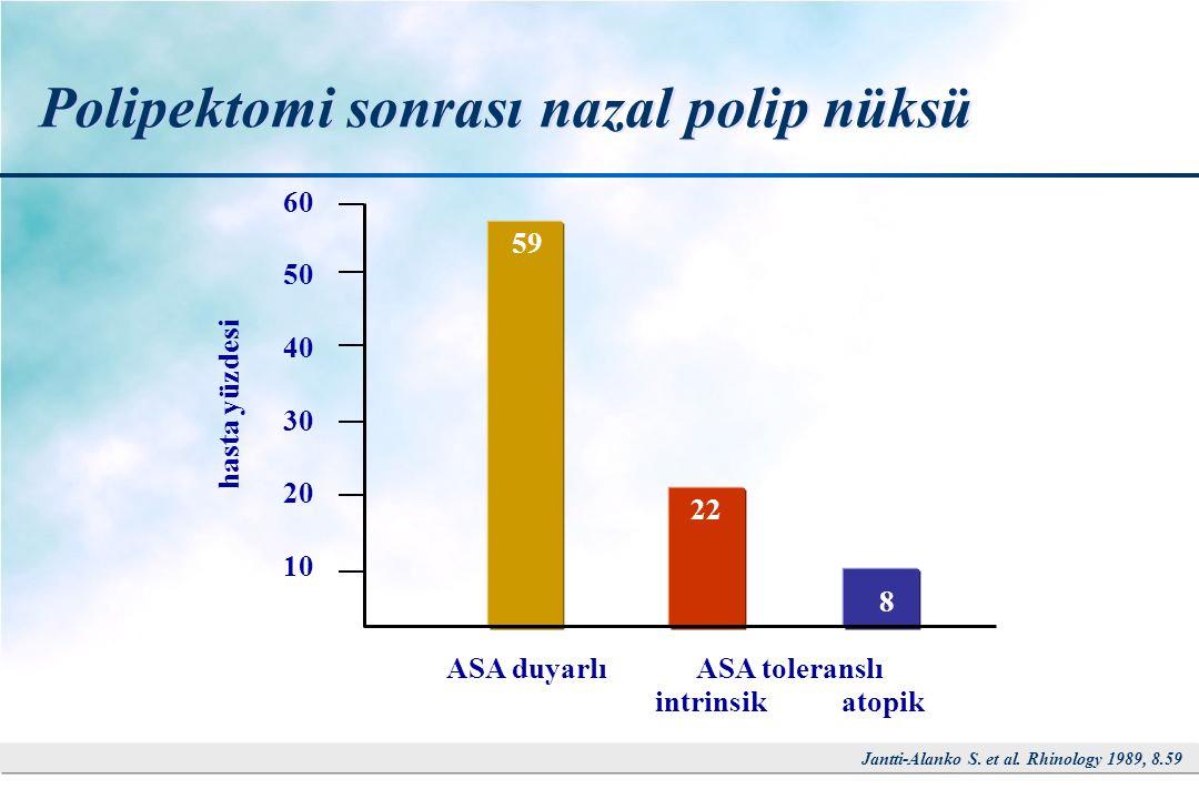 Polipektomi sonrası nazal polip nüksü Jantti-Alanko S. et al. Rhinology 1989, 8.59 60 50 40 30 20 10 hasta yüzdesi ASA duyarlıASA toleranslı intrinsik