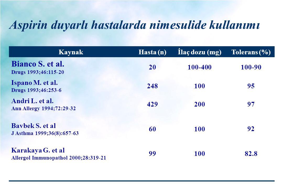 Aspirin duyarlı hastalarda nimesulide kullanımı KaynakHasta (n)İlaç dozu (mg)Tolerans (%) Bianco S. et al. Drugs 1993;46:115-20 20100-400100-90 Ispano