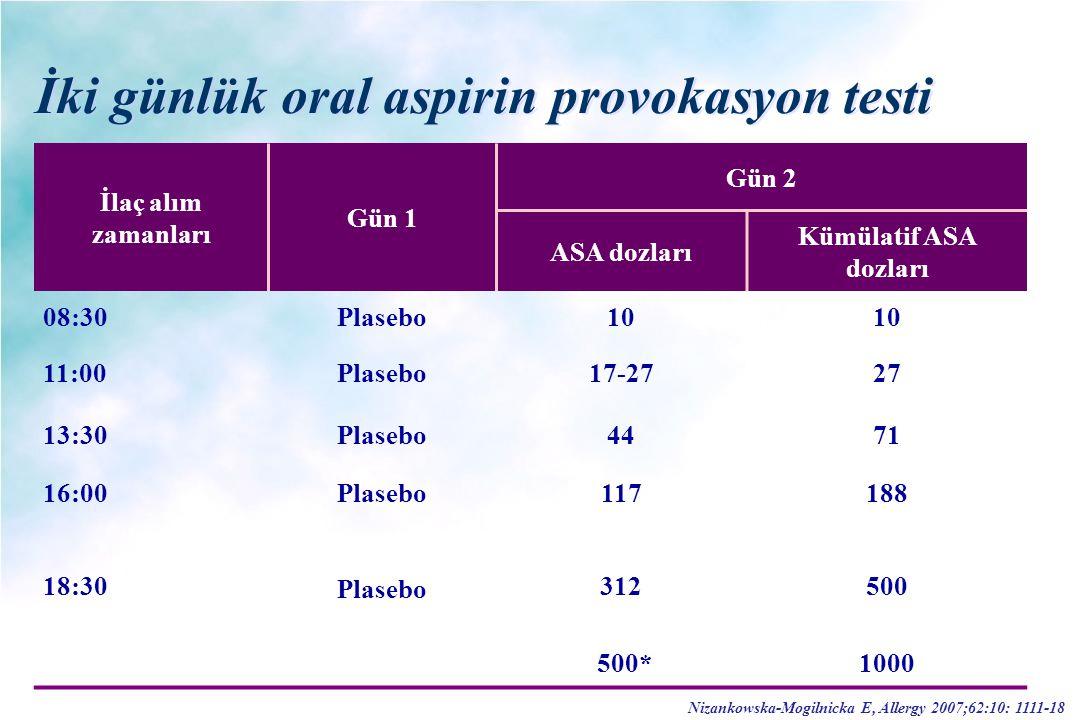 İki günlük oral aspirin provokasyon testi İlaç alım zamanları Gün 1 Gün 2 ASA dozları Kümülatif ASA dozları 08:30Plasebo10 11:00Plasebo17-2727 13:30Pl