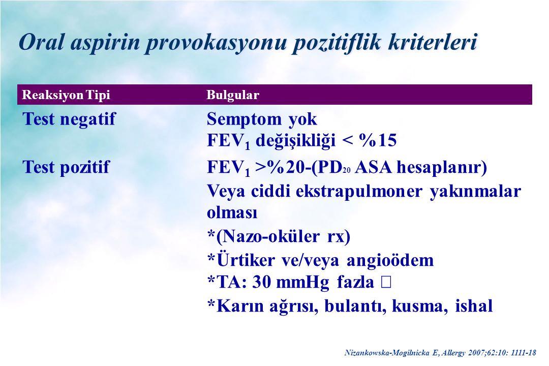 Oral aspirin provokasyonu pozitiflik kriterleri Reaksiyon TipiBulgular Test negatifSemptom yok FEV 1 değişikliği < %15 Test pozitifFEV 1 >%20-(PD 20 A